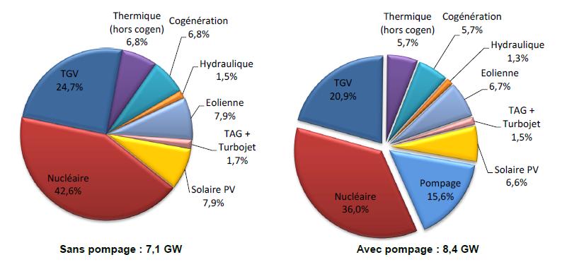 Les nergies renouvelables enr qu est ce que c est for Qu est ce qu une energie renouvelable